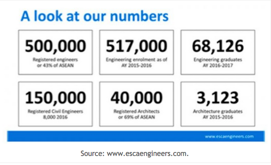 PCAB data on licensed engineering graduates.